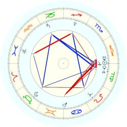 John Marshall - natal chart (noon, no houses)