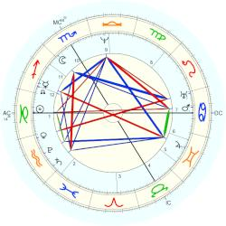 Countess of Tyrconnell Christine O'Donnell - natal chart (Placidus)