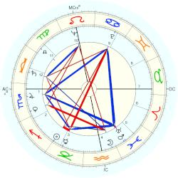 Micheline Ostermeyer - natal chart (Placidus)