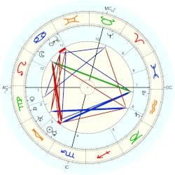 King of Sweden Carl IX - natal chart (Placidus)