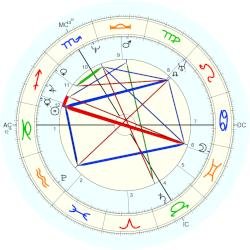 Lorenzo the Younger Quaglio - natal chart (Placidus)