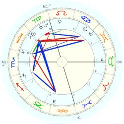Prince of Great Britain Alfred - natal chart (Placidus)
