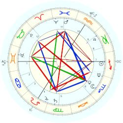 Georges Ancey - natal chart (Placidus)