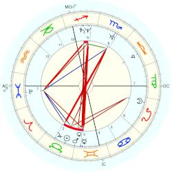 Willy Wordsworth - natal chart (Placidus)