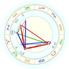 P.D. Ouspenskii : alternative date - natal chart (Placidus)
