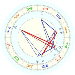 Bernhard Russi - natal chart (noon, no houses)