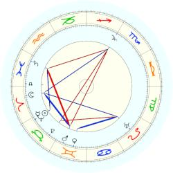 Robert Barany - natal chart (noon, no houses)