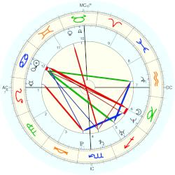 Space: Giotto (spacecraft), horoscope for birth date 2 ...