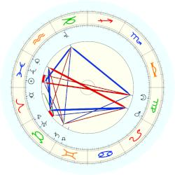 Paul Ehrlich - natal chart (noon, no houses)