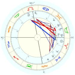 Phenomena omen and death horoscope for birth date 12 for Portent meaning in english