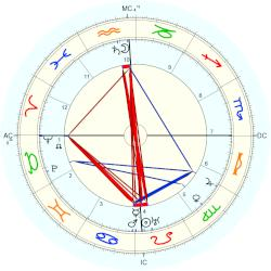 Joaquin torres garcia horoscope for birth date 29 july - Joaquin torres wikipedia ...