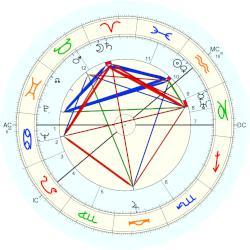 horoscope dates dating i oslo