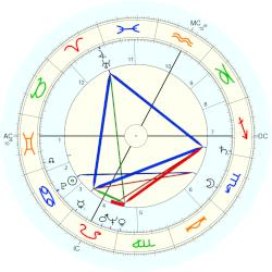 david diop Horoscope and astrology data of david diop born on 9 july 1927 bordeaux, france, with biography.