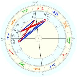 astrology kris jenner horoscope for birth date 5