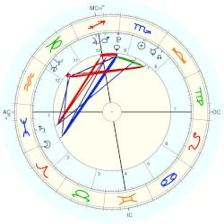 astrology kendall jenner horoscope for birth date 3