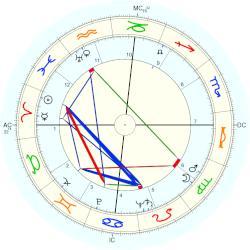 Emma Godoy, horoscope for birth date 25 March 1918, born ...  Godoy