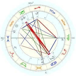 horoscope dates kontaktannonser norge