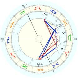 dating zodiac Randers