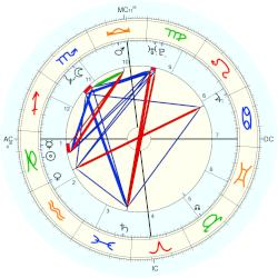 A. R. Rahman, horoscope for birth date 6 January 1967 ...