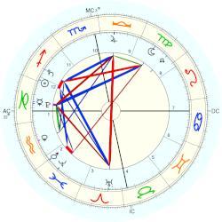 Taimur Khan, horoscope for birth date 20 December 2016 ...