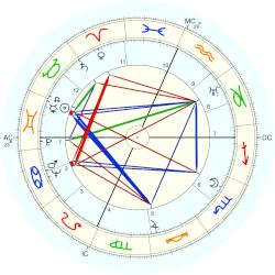 Margaret Wise Brown - natal chart (Placidus)