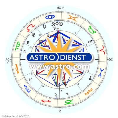 Free Chart Selection Astrodienst