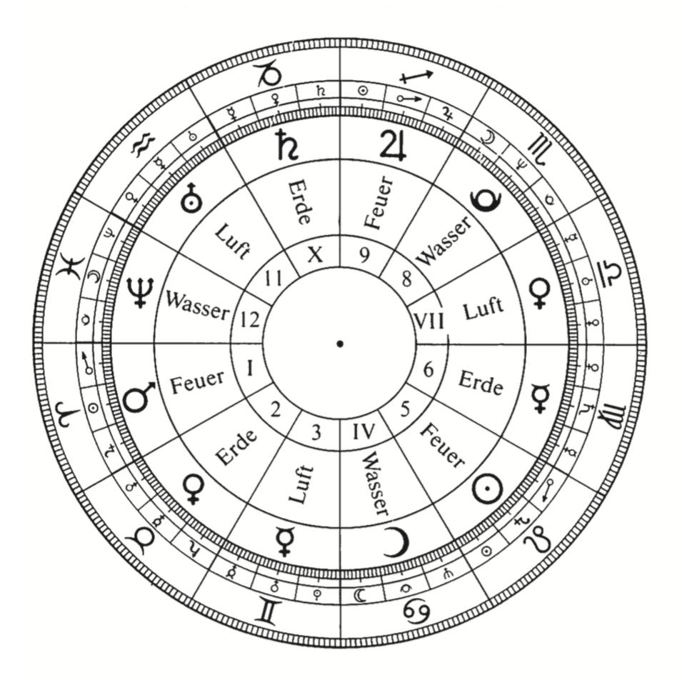 Sternzeichen reihenfolge Chinesisches Sternzeichen