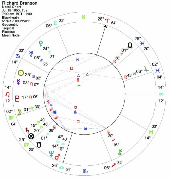 The Astrology of Childhood - Astrodienst
