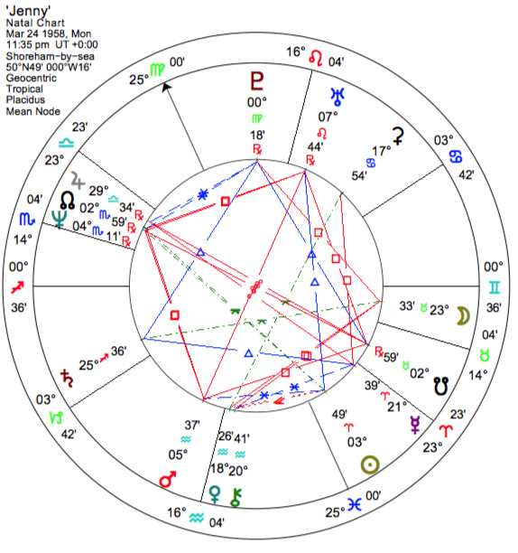 Ceres: Ruler of Healing Environments? - Astrodienst