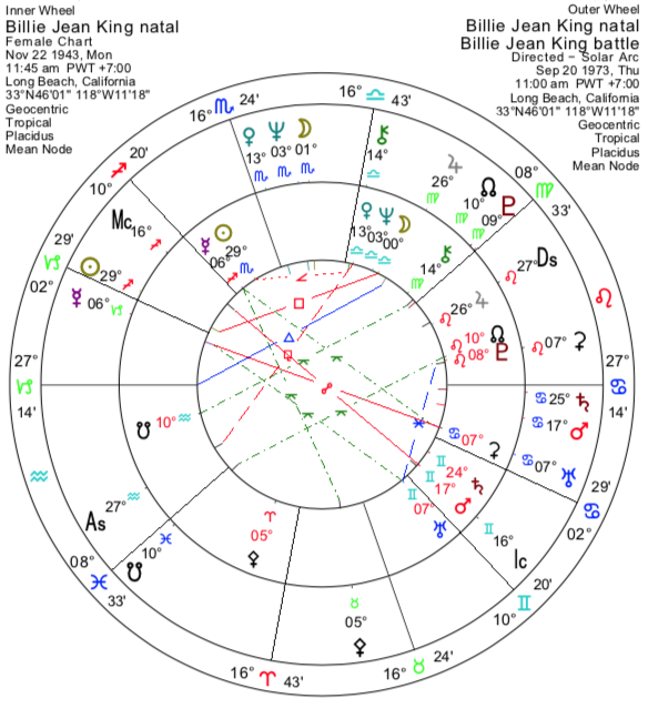 The Power Degrees of the Zodiac - Astrodienst