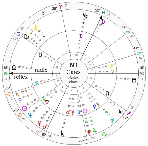 Adventures in Astrology - Astrodienst