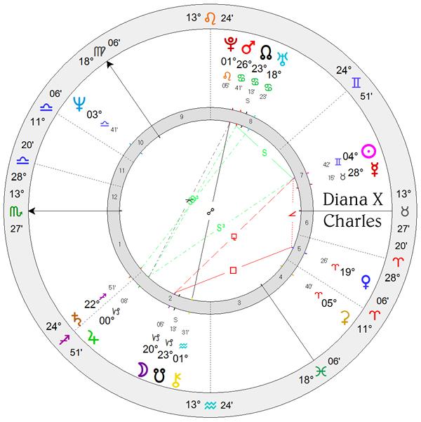 Adventures in Astrology - Astrodienst