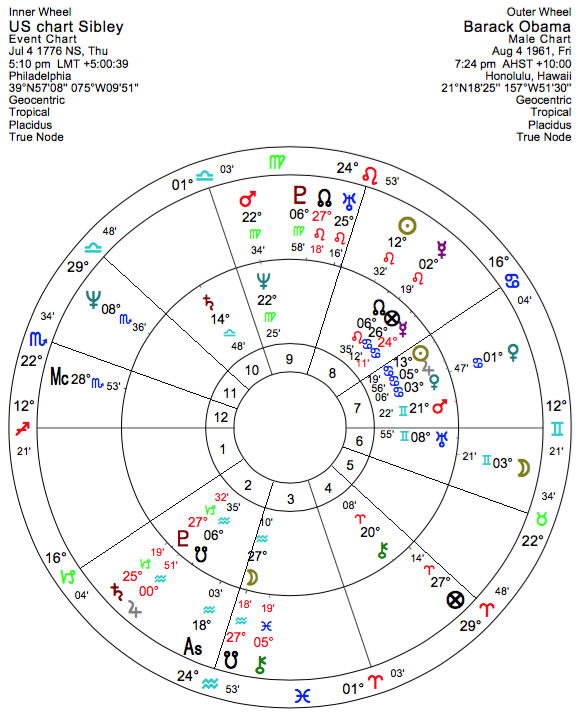 The Astrology of 'Obamacare' - Astrodienst