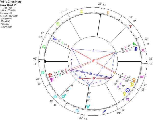 Neptune and Jimi Hendrix - Astrodienst