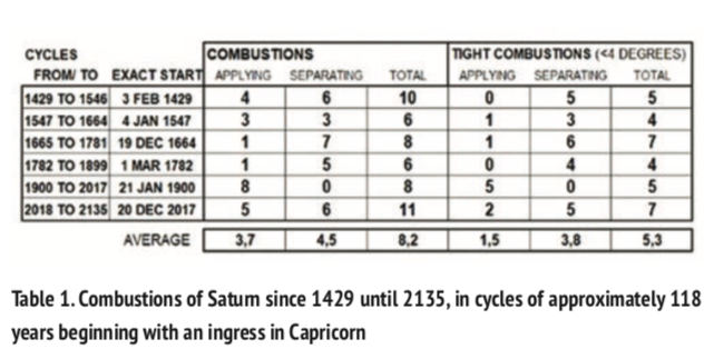 The Combustion of Saturn - Astrodienst