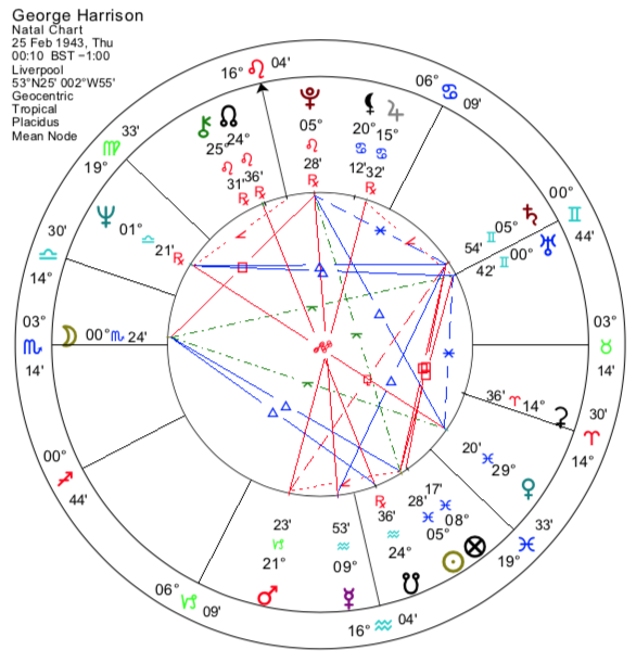 George Harrison: The Astrology of a Beatle - Astrodienst