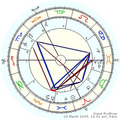 Liz Greene How We View Life Is How We Read Charts Astrodienst