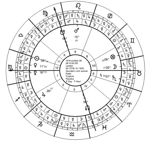 Between Sword and Nettles: Mars in Medicine - Astrodienst
