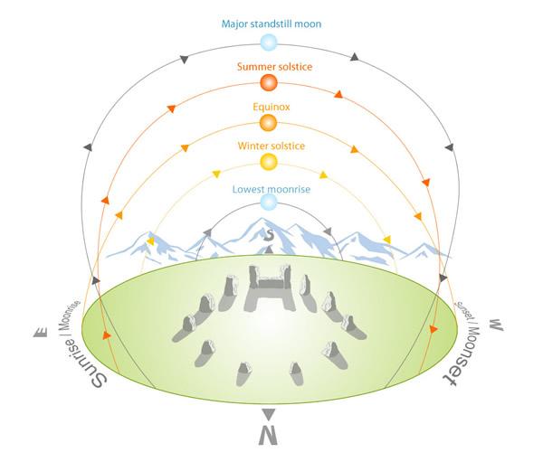 Moon Swings  The Lunar Standstill    Cycle     Astrodienst