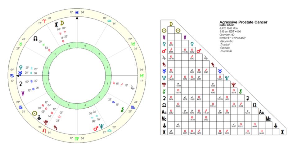 Medical Astrology: Prostate Cancer - A Case Study - Astrodienst