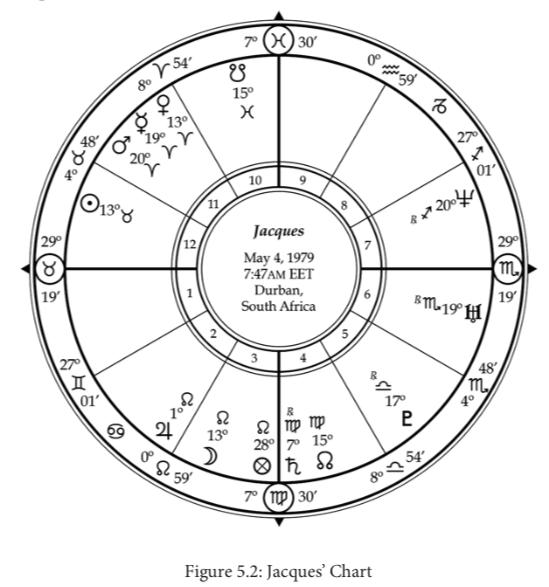 Fertility Astrology: A Case Study - Astrodienst