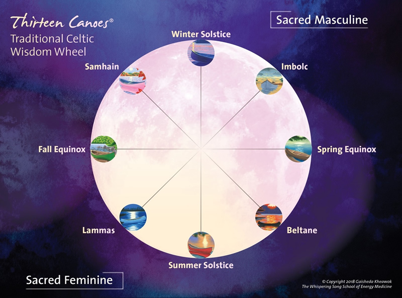 Wisdom wheel