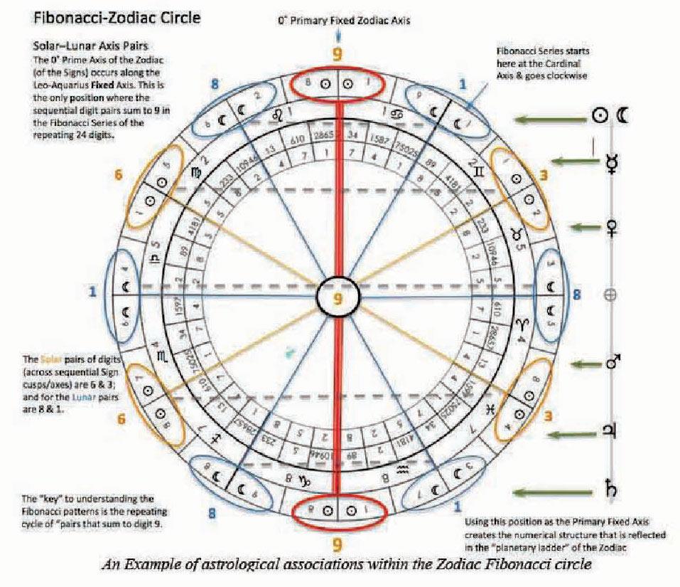 The Fibonacci Zodiac   Astrodienst