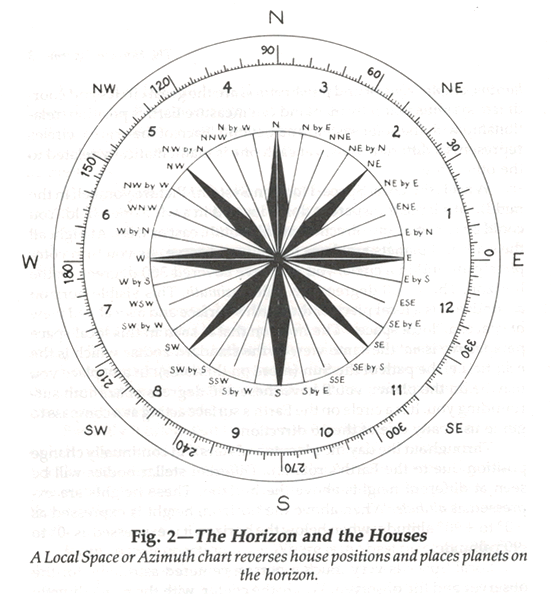 Planetwatcher Astrology