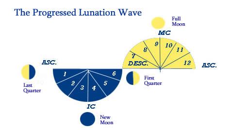 Progressed Lunation Wave
