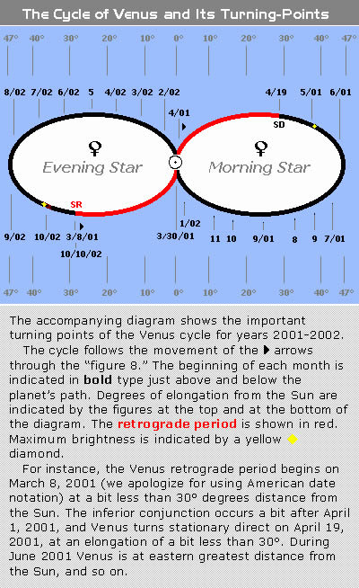 Venus Morning Star - Venus Evening Star - Astrodienst