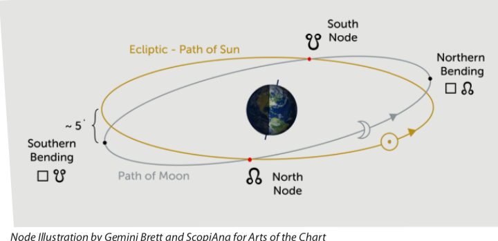 The 2019-2020 Eclipses and the British Monarchs - Astrodienst