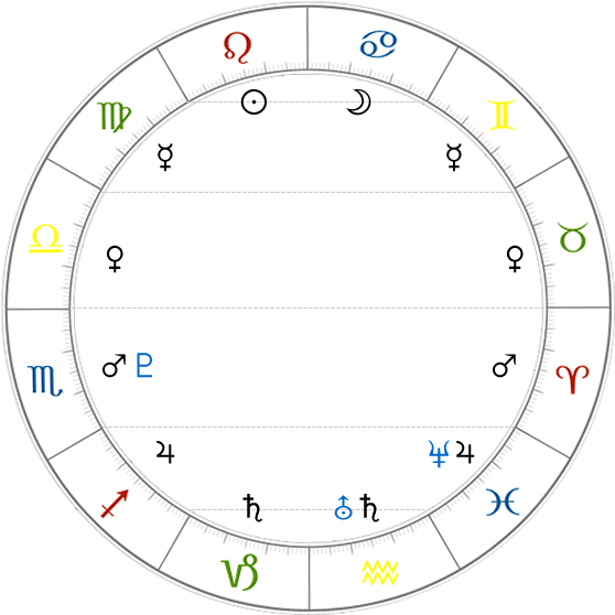 Introduction to Astrology: The Rulers - Astrodienst