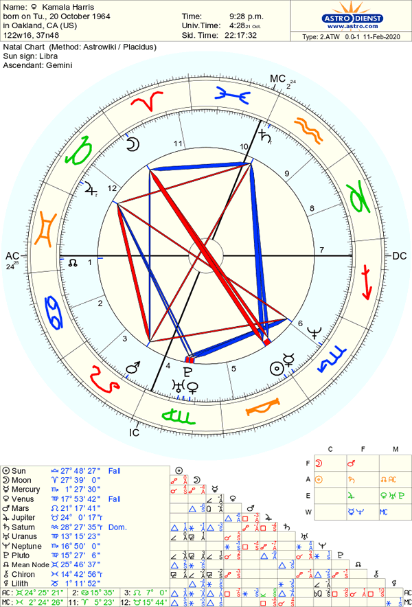What is the 5th house in vedic astrology