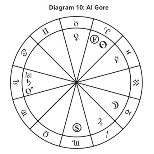 Диаграма 10